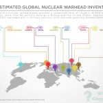 Estimated World Nuclear Warhead Inventories