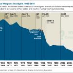 U.S Nuclear Weapons Stockpile, 1962-2015