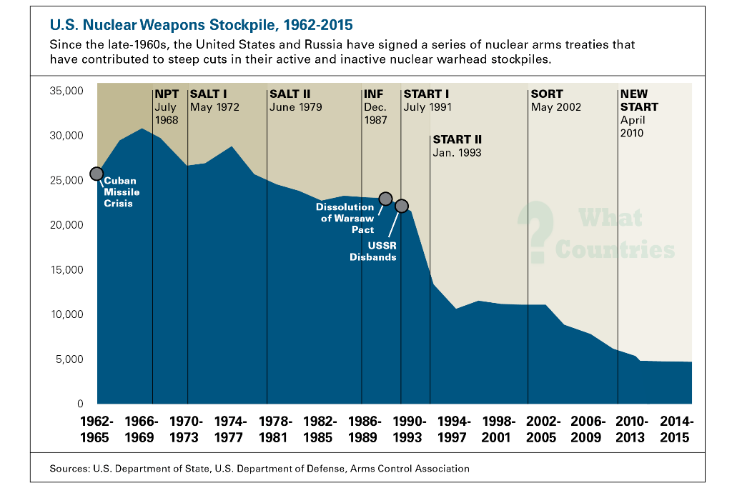 U.S Nuclear Weapons Stockpile, 1962-2015