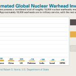 World Nuclear Warhead inventories by country 2015 report