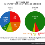 Coverage gap in states that did not expand medicaid